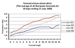 forecast_error_July2008